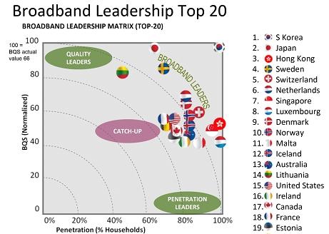 broadbandleadershiptop20